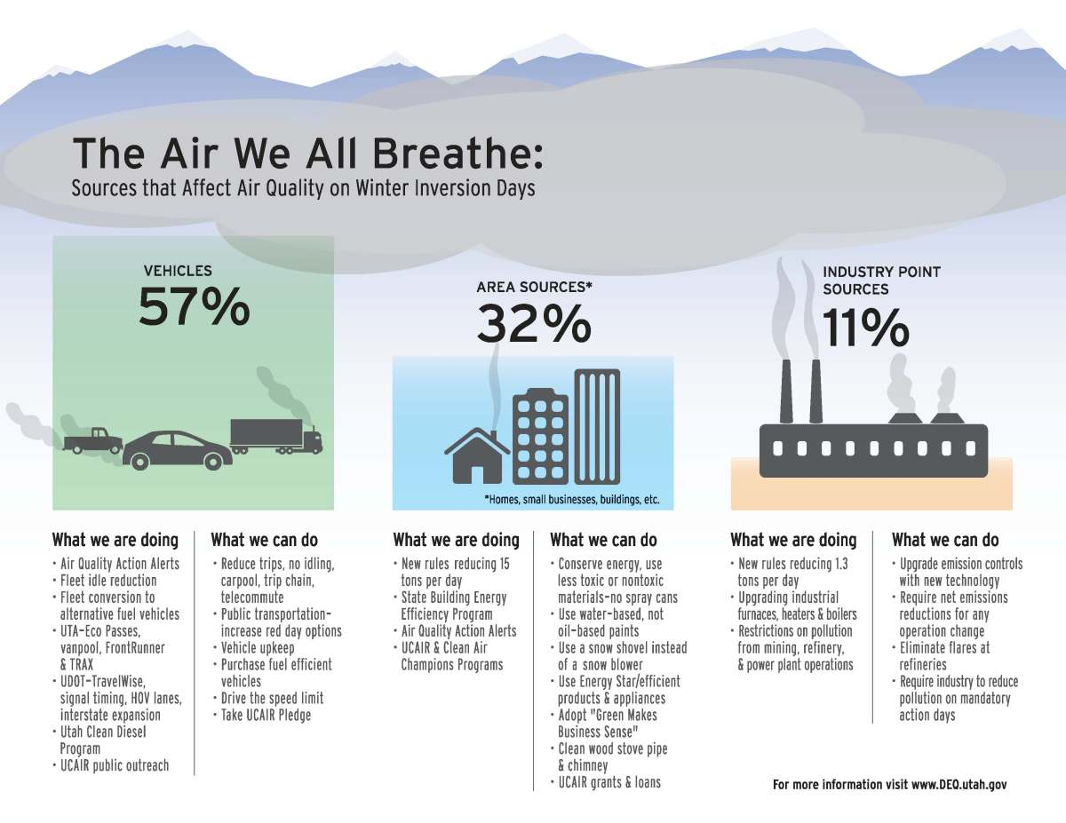 Sources of Air Pollution in the Salt Lake valley