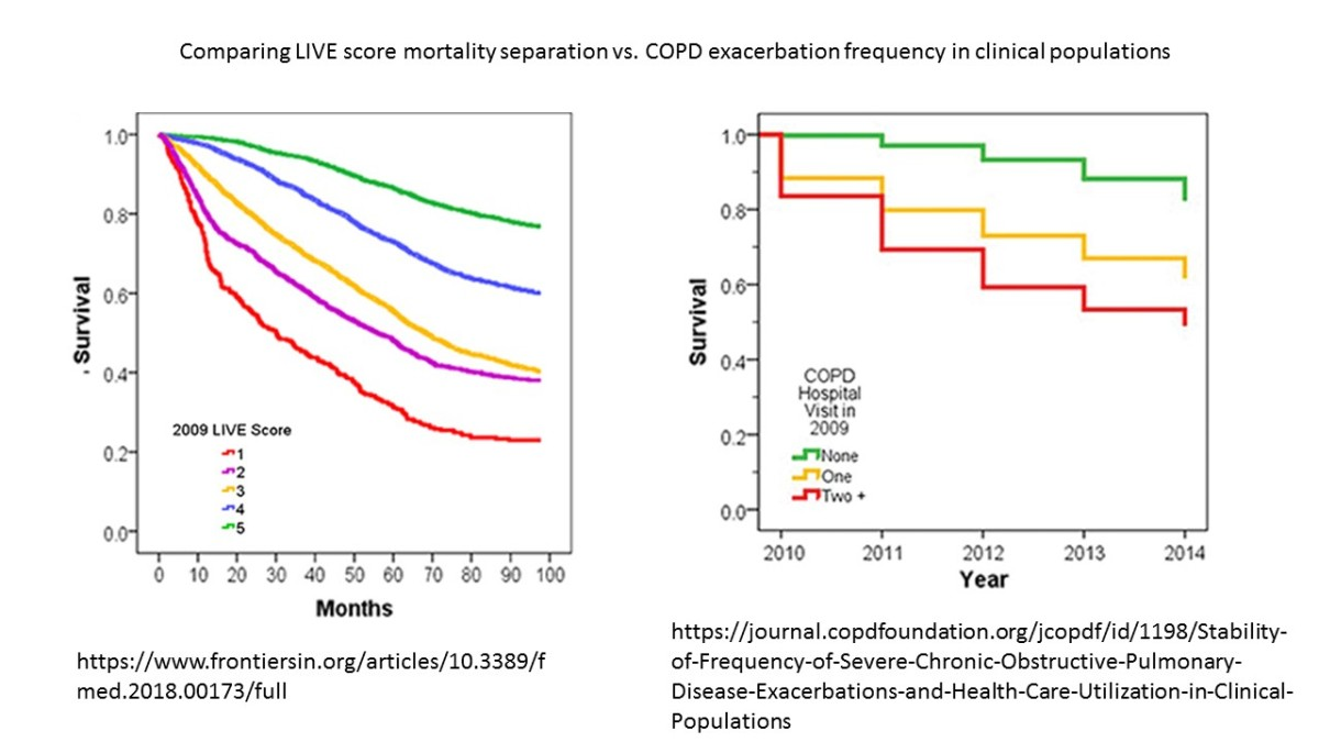 Mortality Predictions in COPD patients: LIVE Score vs. COPD Exacerbation frequency